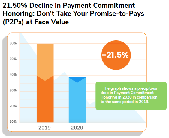 21.50% Decline in Payment Commitment Honoring