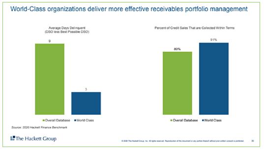 Effective receivables portfolio