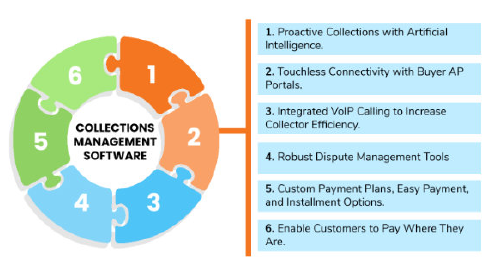 Collections Management Software