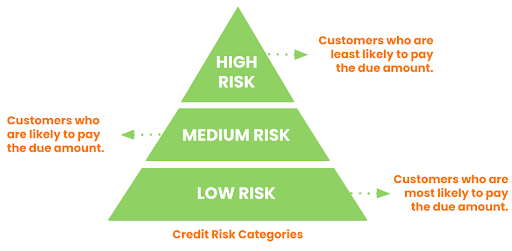 Customer Segmentation and the Need for Prioritization