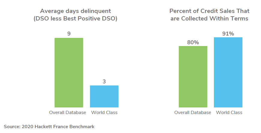 World-Class organizations deliver more effective receivable portfolio management