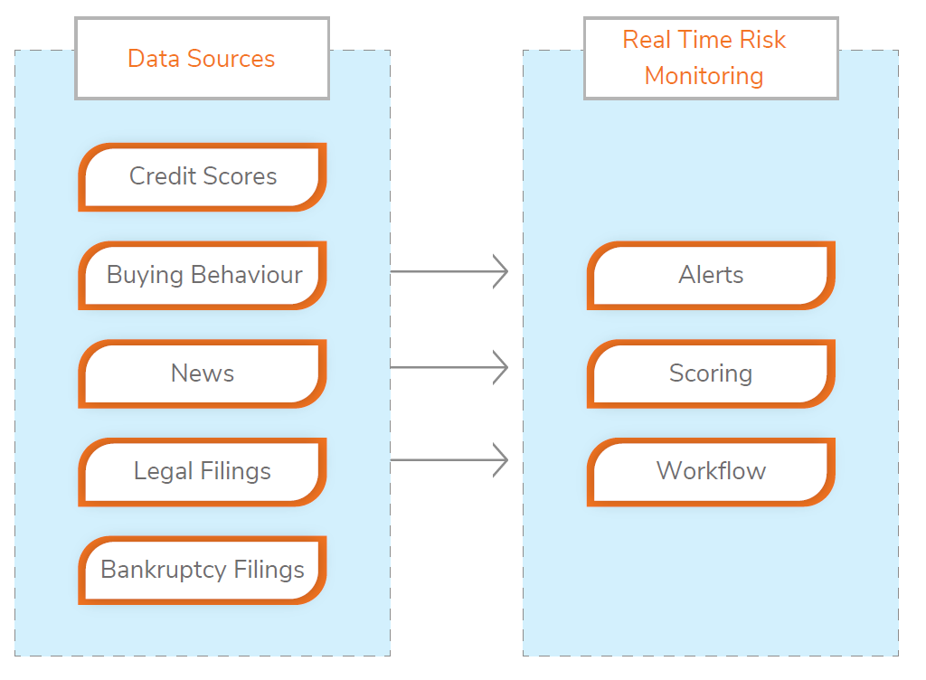 Credit Teams Need a Tool That Enables Real-Time Credit Risk Monitoring