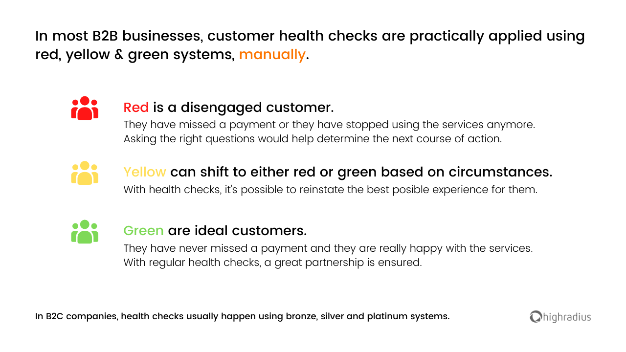B2B Business Health Check Graphical Representation in Red-Yellow-Green