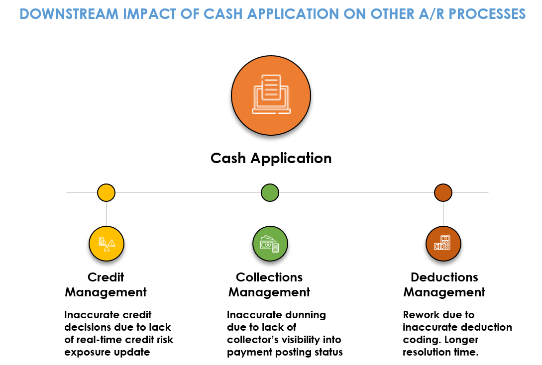 upstream and downstream impact of cash application