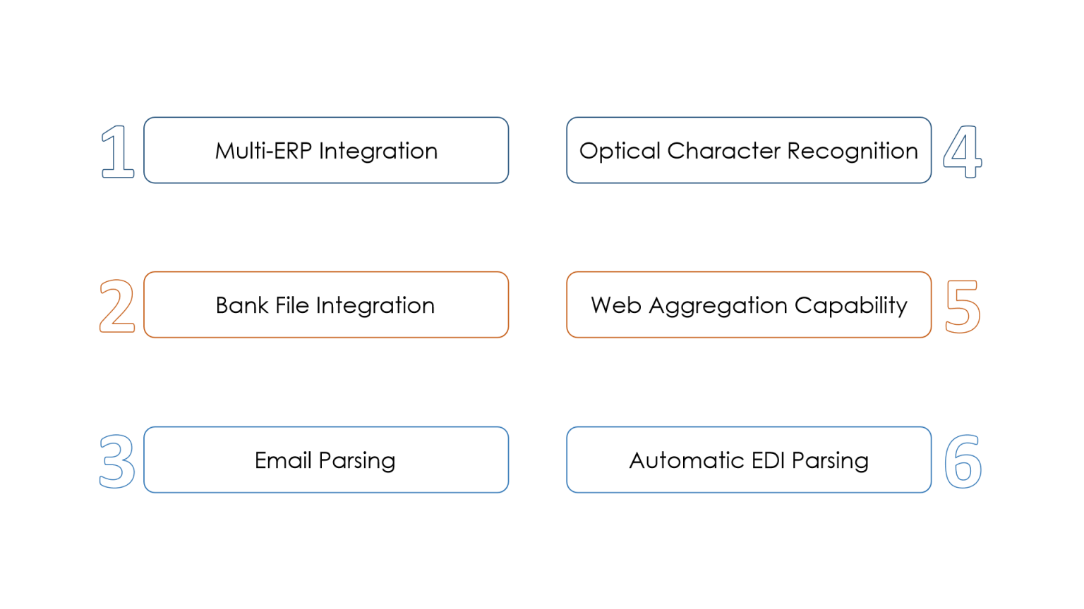 Key features of an automated cash application process