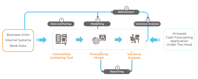What are the specific factors to keep in mind when accurately forecasting A/R?