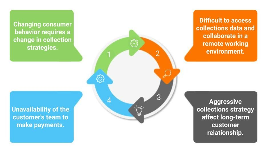 How To Improve AR Collections Process In The Present Scenario?