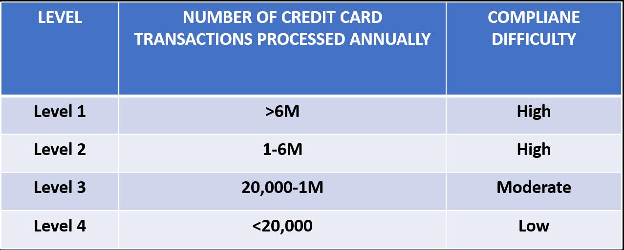 PCI-DSS levels