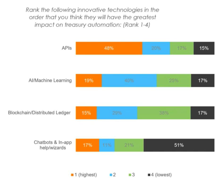 Results of a 2020 Treasury Perspectives Survey ranking 4 innovative technologies impacting treasury forecasting