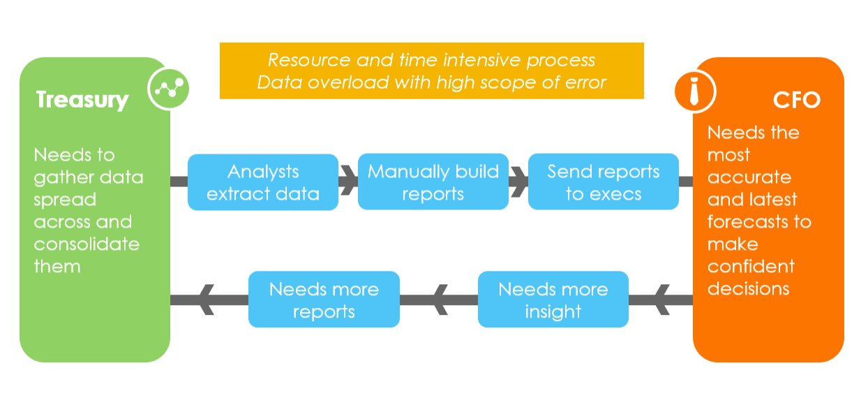 Vicious cycle of excel-based cash forecasting