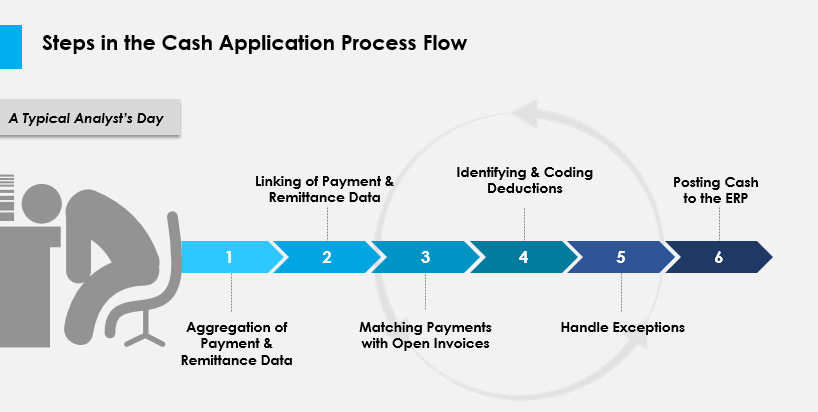 Steps in the cash application process flow