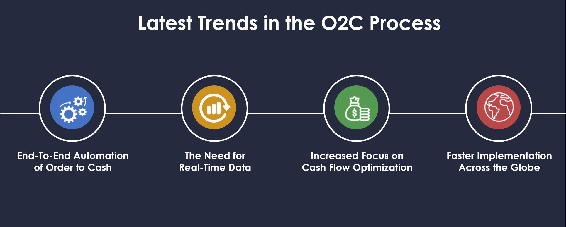 O2C Process Trends
