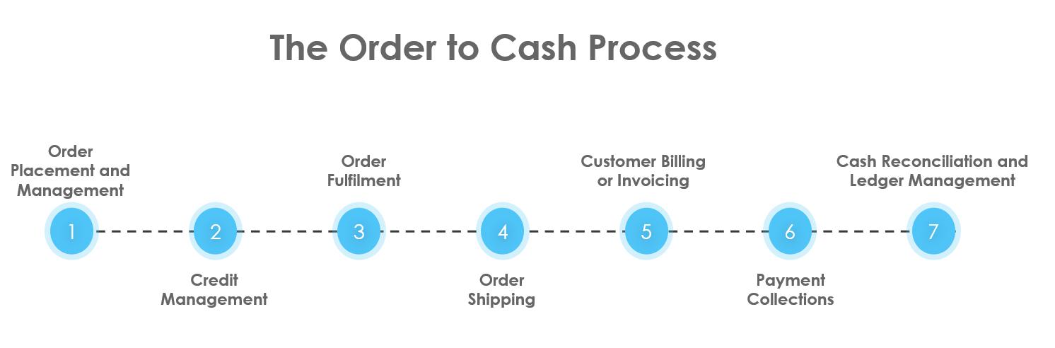 Order to Cash Process flow