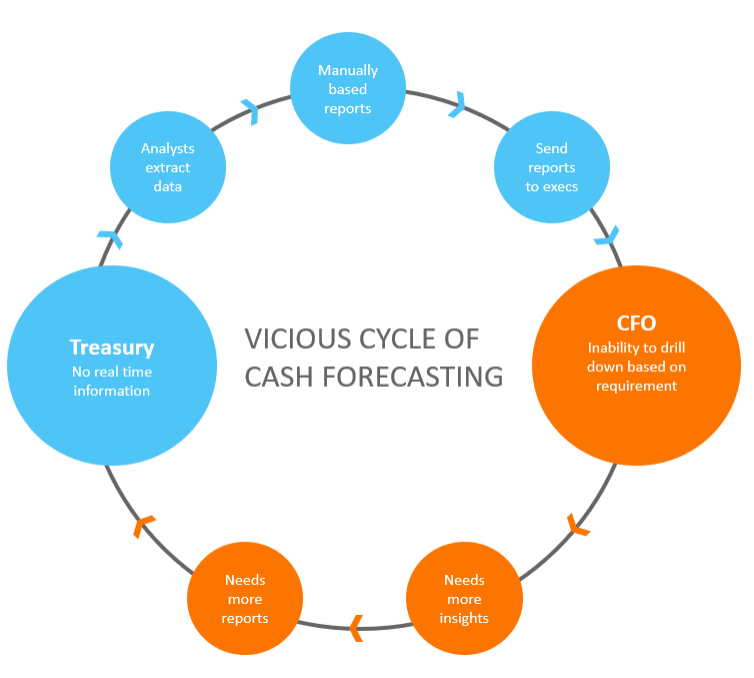 Graph depicting the vicious cycle of cash forecasting