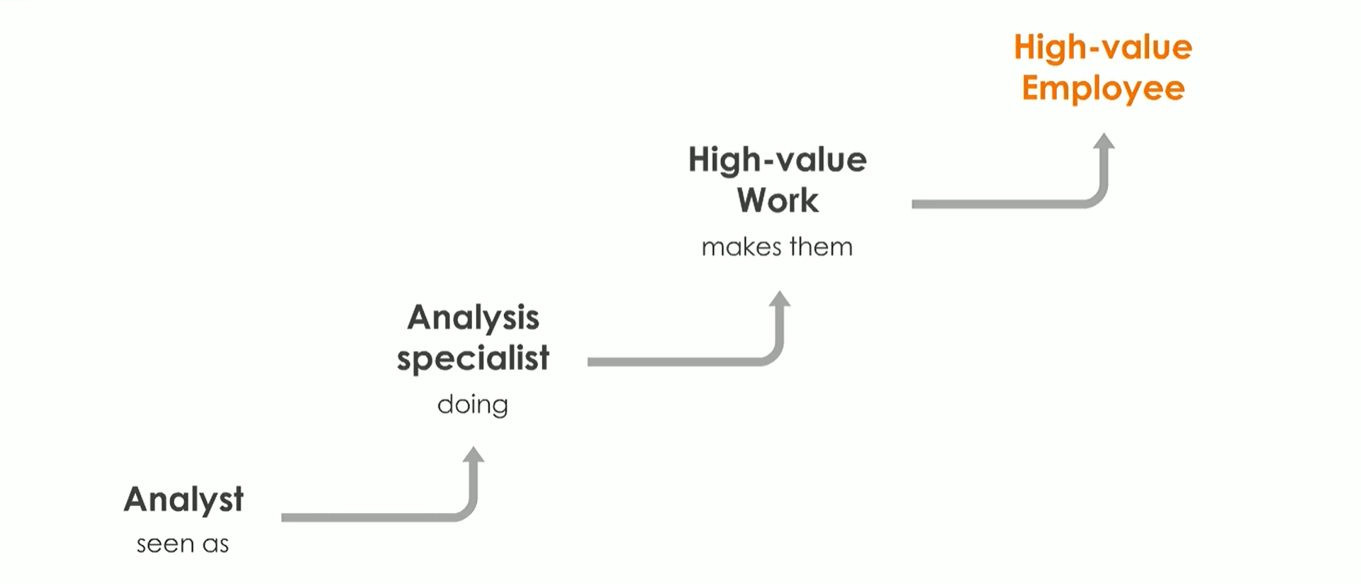 Chart depicting how the implementation of AI and a digital routine advances the perception of the treasury analyst role
