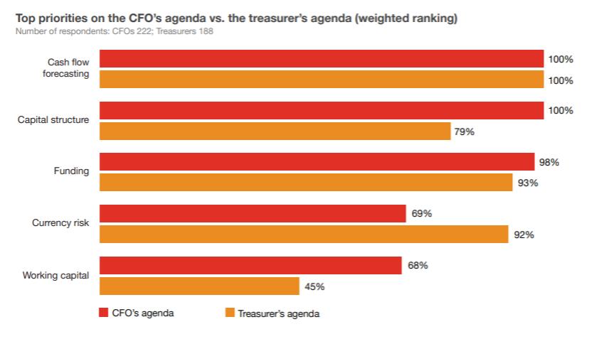 Top priorities on the CFO's agenda vs treasurer's agenda