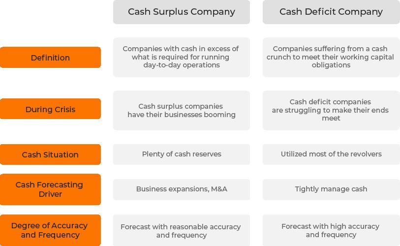 Cash Surplus vs Cash Deficit Companies
