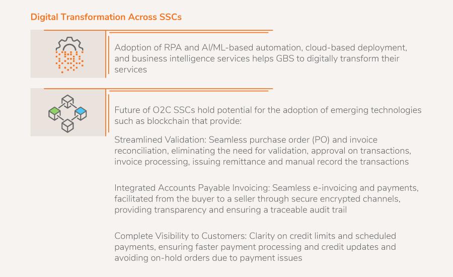 Digital Transformation Across SSCs
