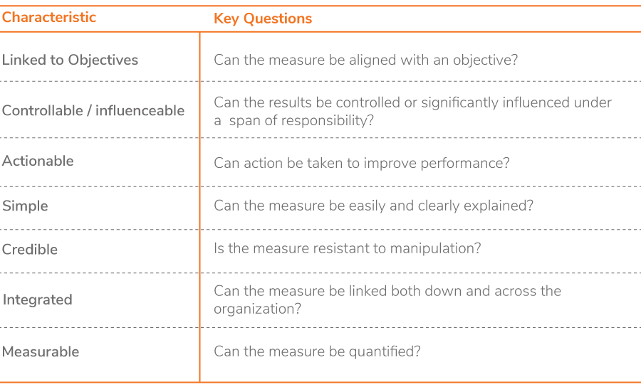 O2C Process KPIs should have the following characteristics