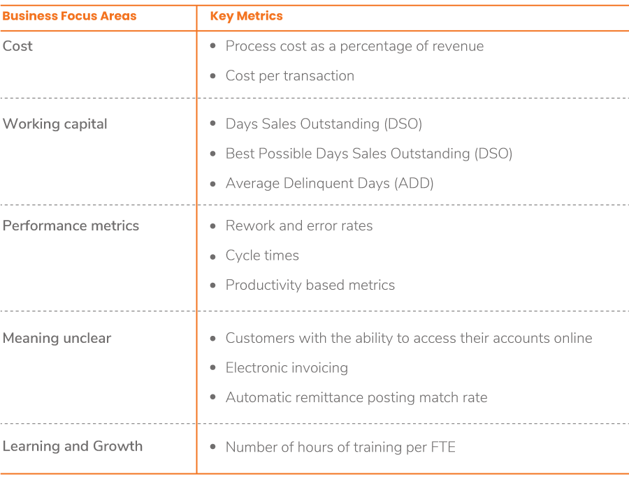 Business Focus Areas