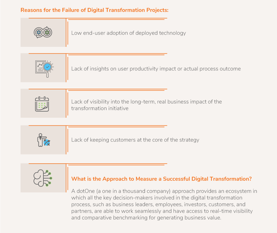Reasons for the Failure of Digital Transformation Projects
