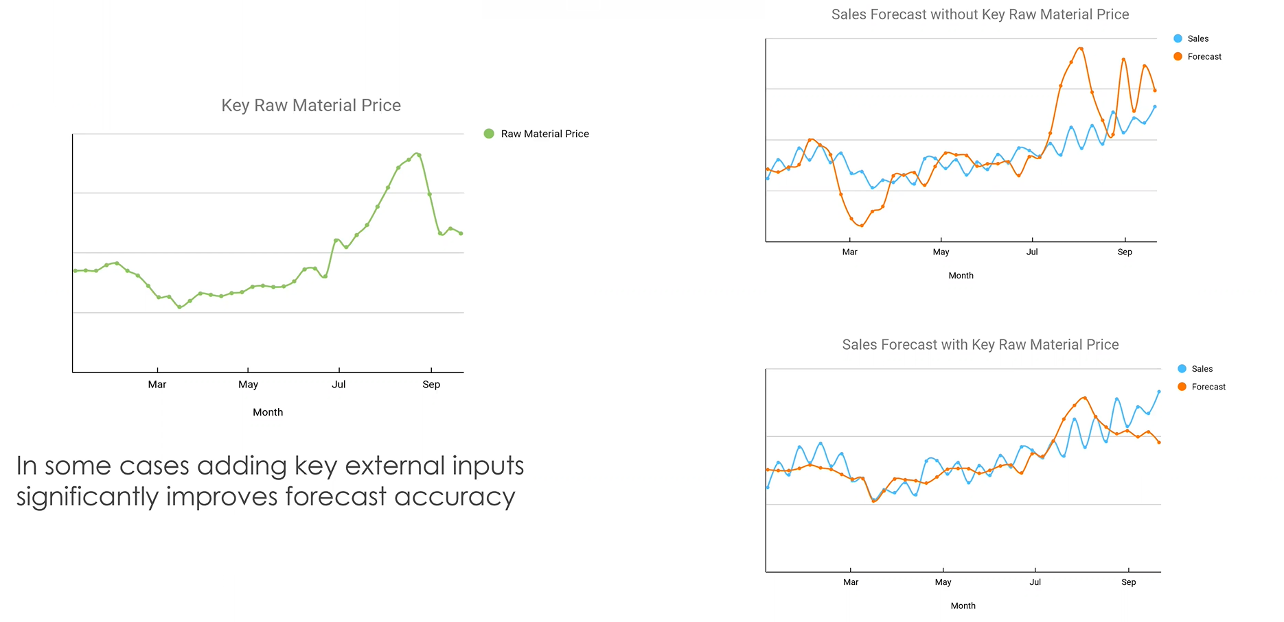 xternal data such as key raw material prices