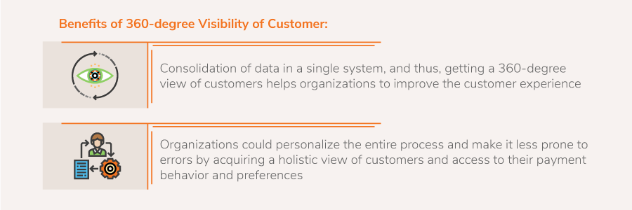 360-degree Visibility Over the SSC Process is Crucial to Drive  Business Success