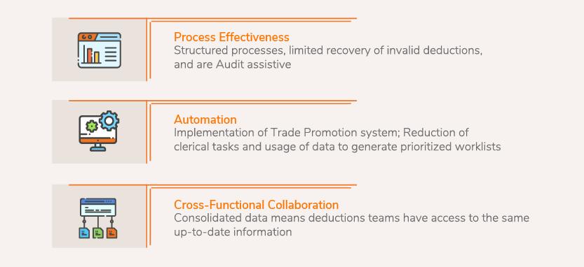 Stage 3: Data Standardization Process Model