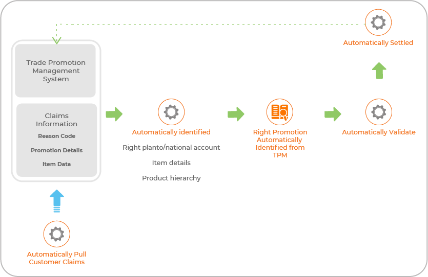 TPM Integration with a Cloud Solution