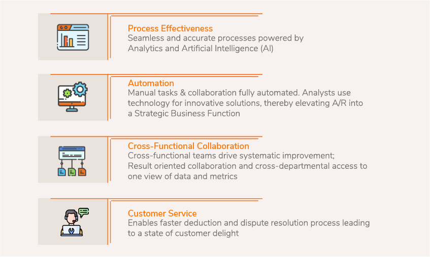 Stage 6: AI-Powered Automated Deductions Process Model