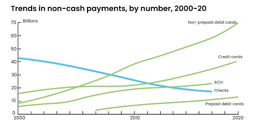 Trends in non-cash payments, by number, 2000-20