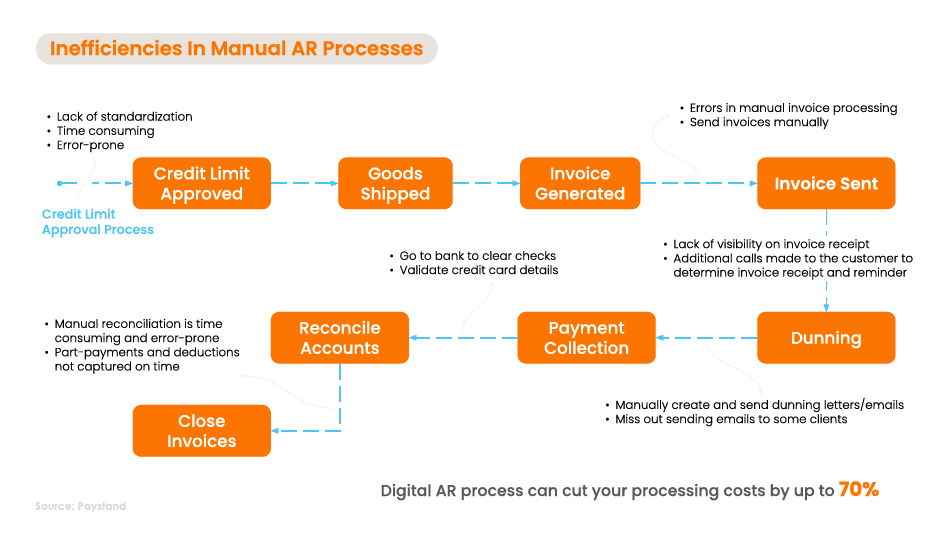 The Current State of AR for Mid-Market Businesses
