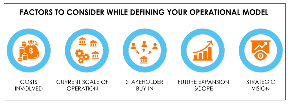 Selecting The Right Model for Your Business