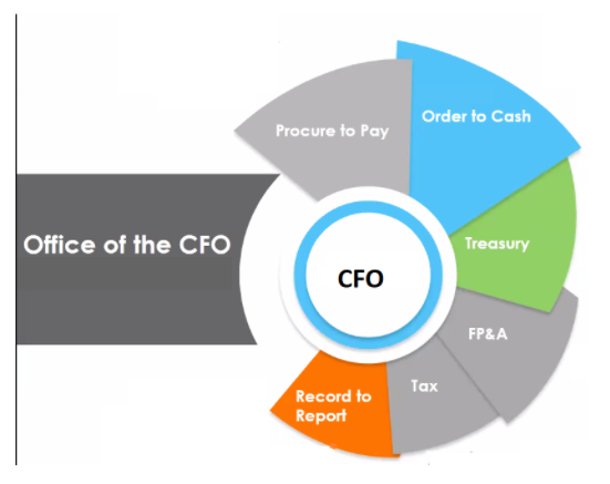 Key functions of the CFO's office