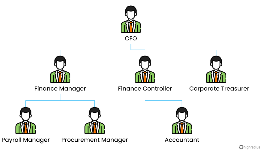 Structure of finance team with key job roles
