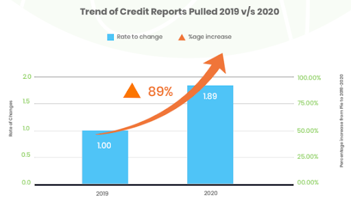 89% increase in the need for the latest credit data
