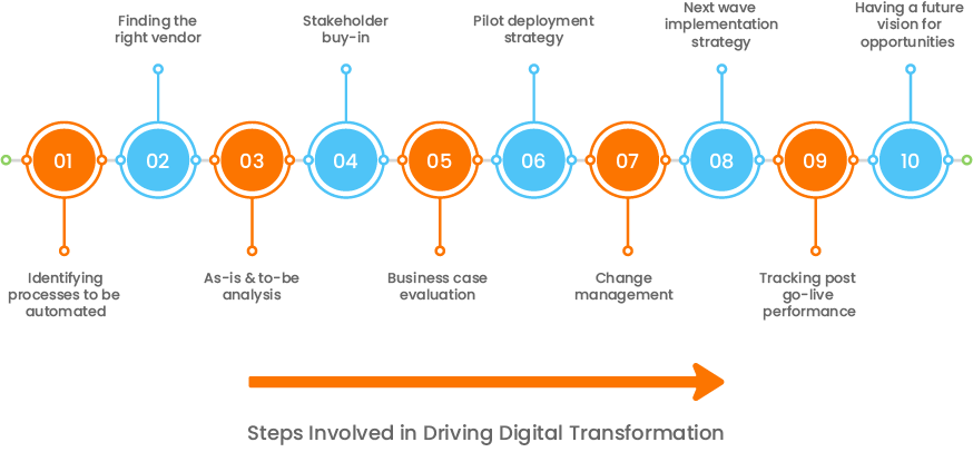 10 Steps to Whirlpool's Successful Digital Transformation