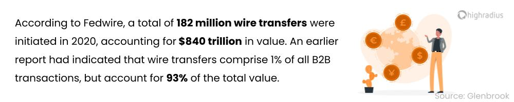 Wire transfer volumes 2020