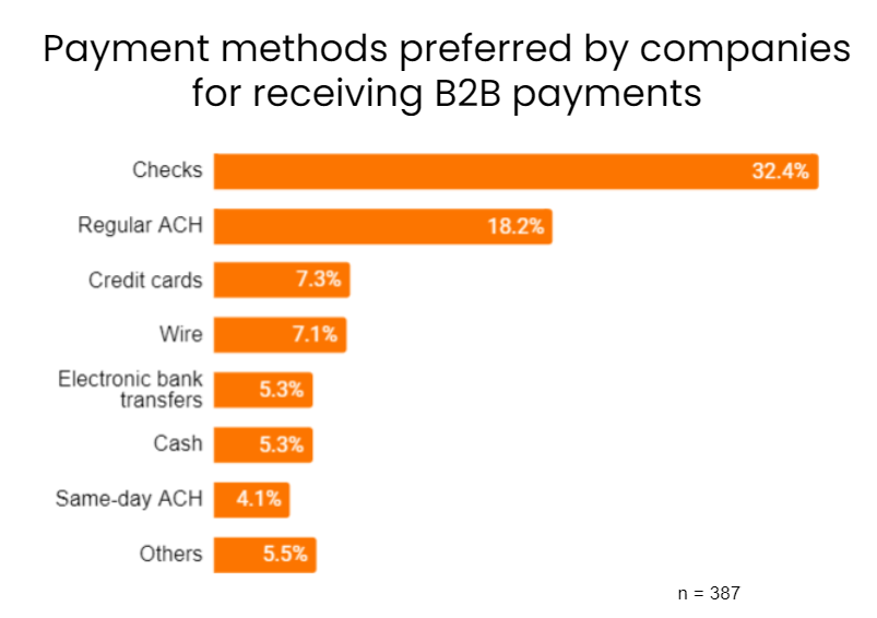 Most preferred payment methods for accounts receivables